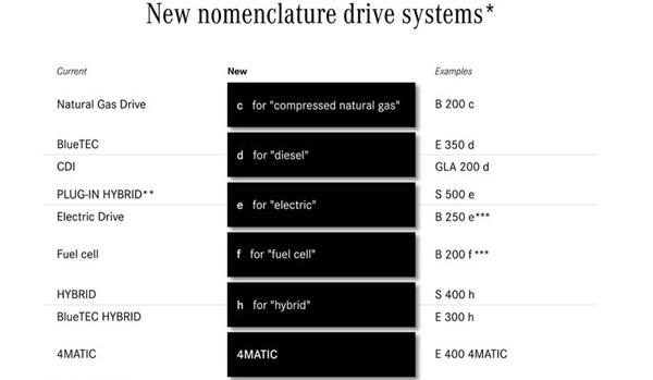 nueva nomenclatura de mercedes-benz