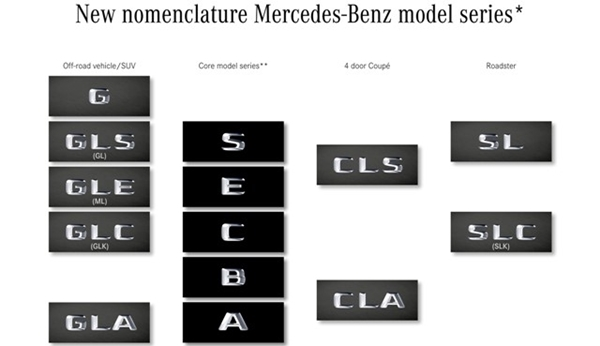 nueva nomenclatura de mercedes